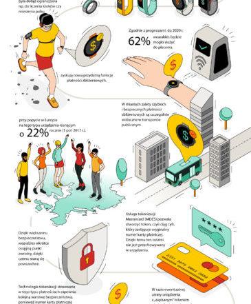 Mastercard Wearables Infografika
