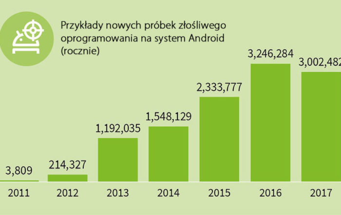 Nowe przykłady złośliwego oprogramowania na system Android (rocznie)
