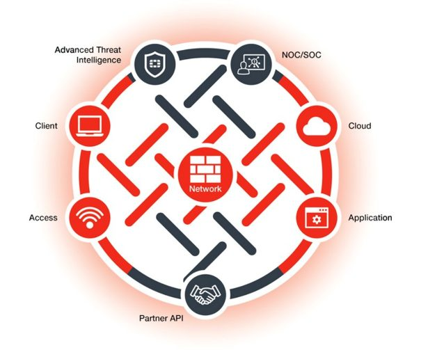 Fortinet FortiOS 6.0