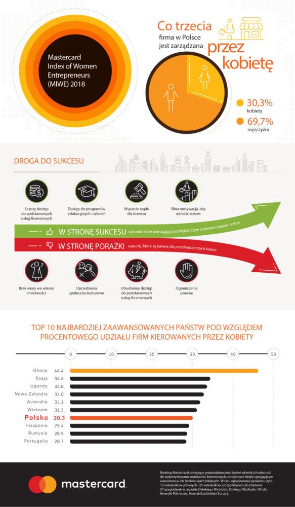 Mastercard MIWE 2018 Infografika PL