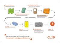 Od mapy do wideorejestratora infografika