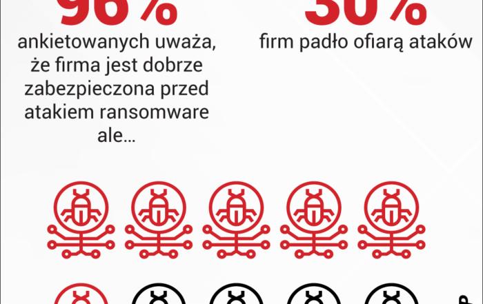 qnap grafika liczba ataków ransomware