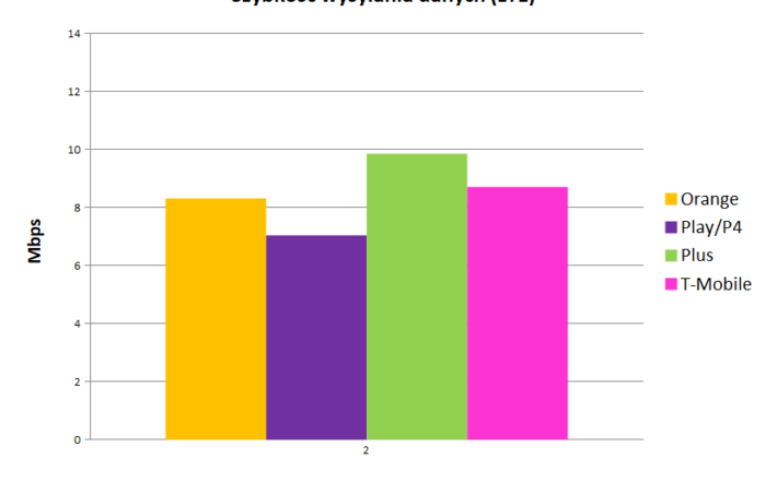 szybkość wysyłania danych LTE