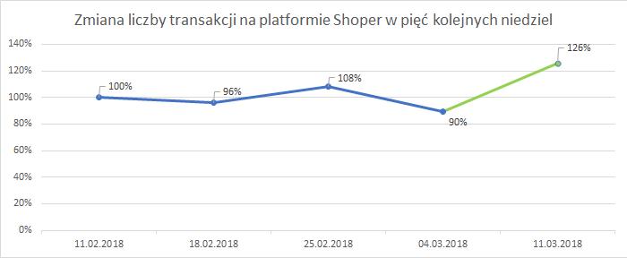 zmiana liczby transakcji na platformie Shoper