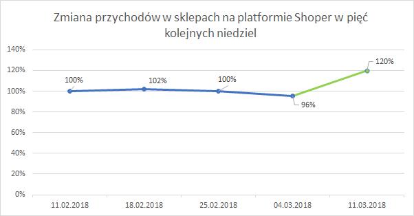 zmiana przychodów na platformie Shoper