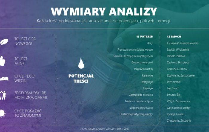 HSP wymiary analizy