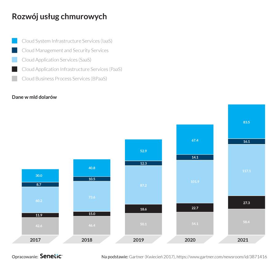 Senetic wykres gartner 2018