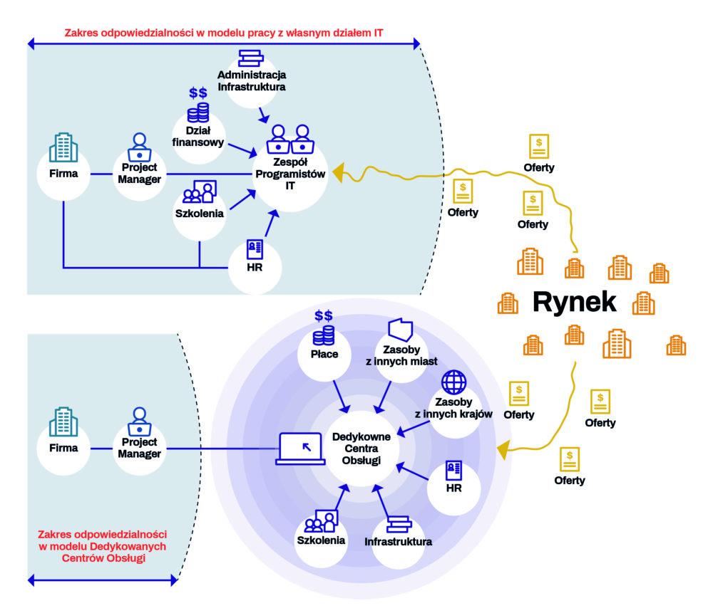 TTMS BPO to łatwy biznes Infografika