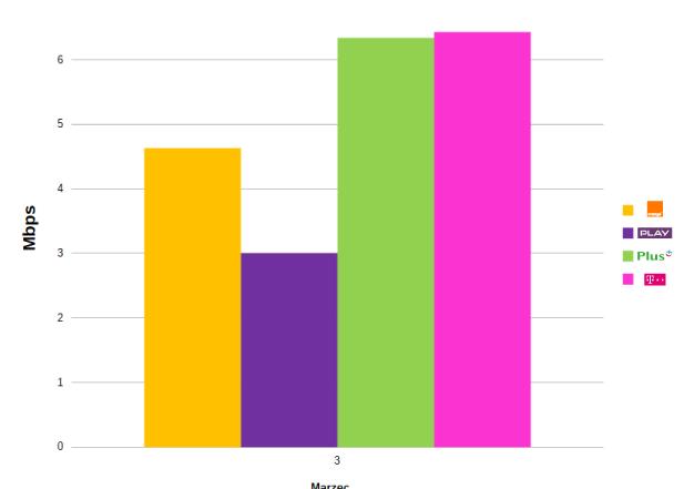 szybkość pobieranych danych 3g
