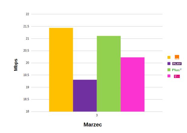 szybkość pobieranych danych LTE