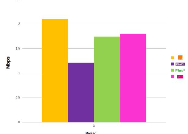 szybkość wysyłania danych 3g