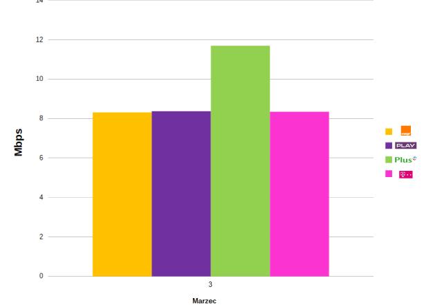 szybkość wysyłania danych LTE 2