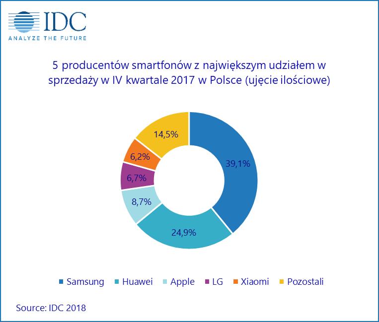 IDC smartfony w Polsce w 2017 r.