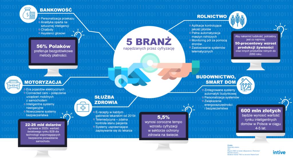 infografika 5 branz napedzanych przez cyfryzacje