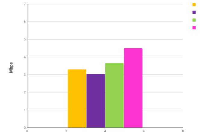 szybkość pobierania danych 3G kwiecień 2018