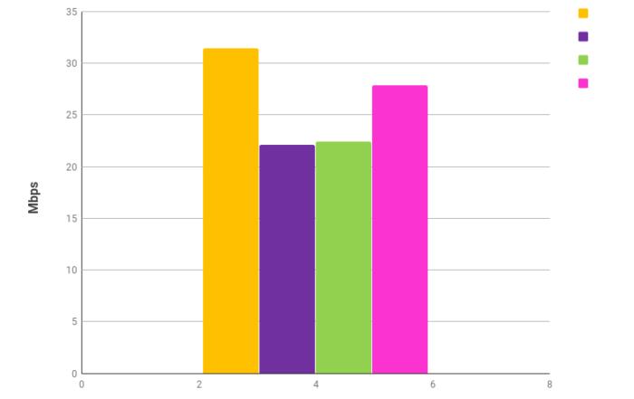 szybkość pobierania danych LTE kwiecień 2018