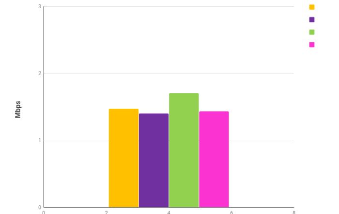 szybkość wysyłania danych 3G kwiecień 2018