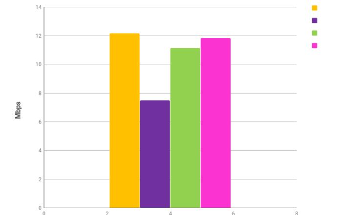 szybkość wysyłania danych LTE kwiecień 2018