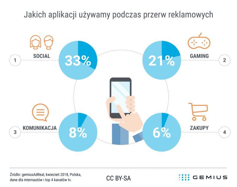 2018 06 20 Gemius jakich aplikacji uzywamy podczas przerw reklamowych