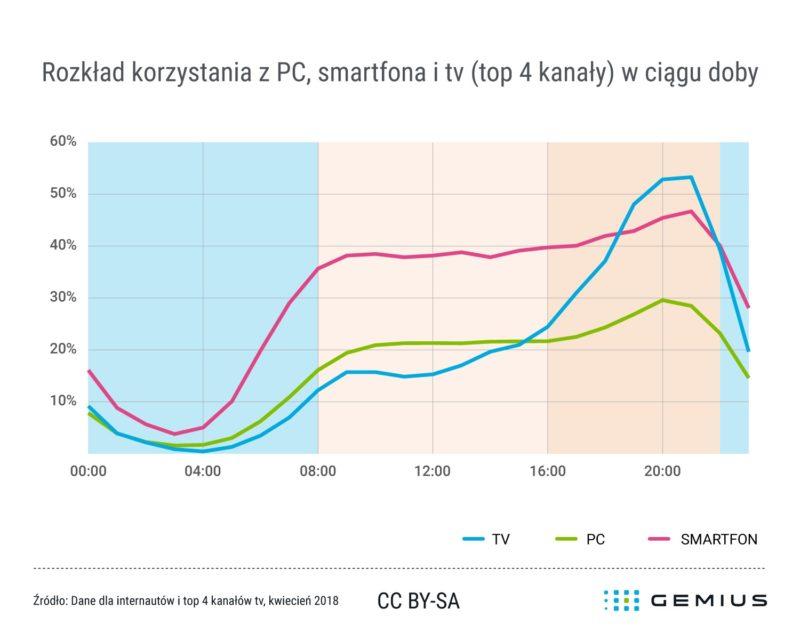 2018 06 20 Gemius rozklad korzystania z PC smartfona i tv top 4 kanaly w ciagu doby
