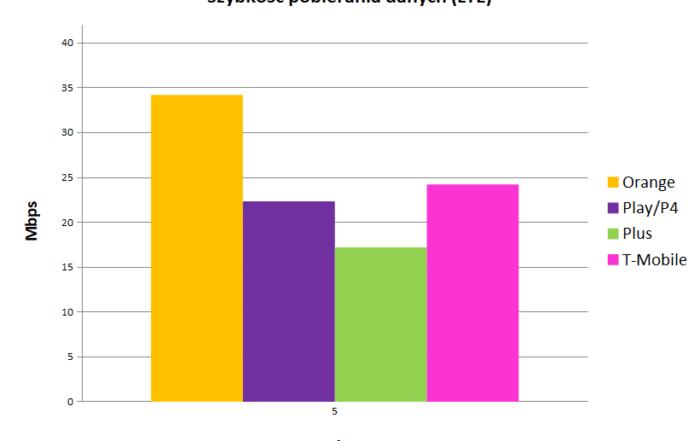 szybkość pobierania danych LTE