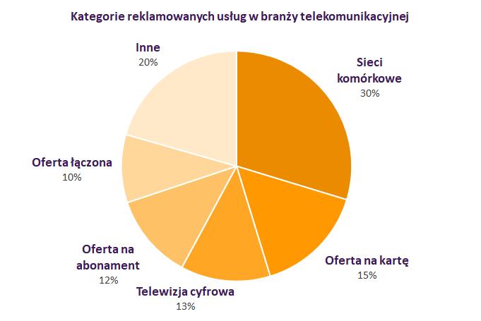 IMM czerwiec2018 telekomunikacja kategorie