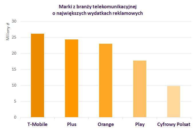 IMM czerwiec2018 telekomunikacja