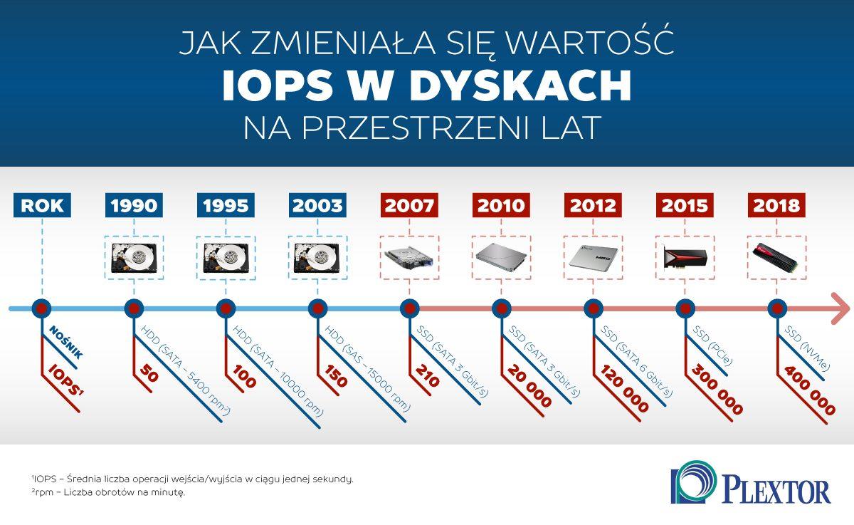 IOPS infografika