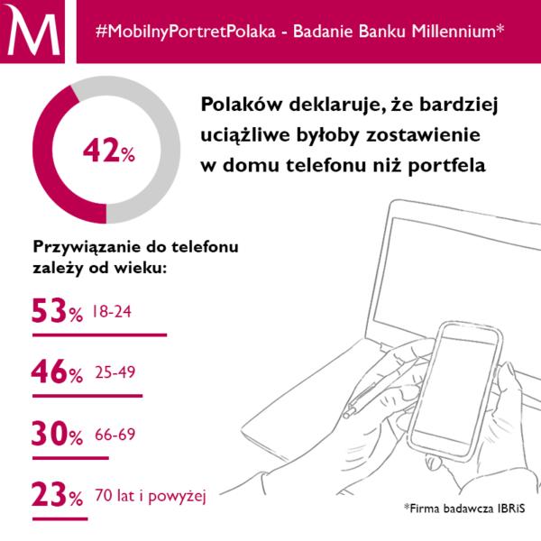 #MobilnyPortretPolaka cz. 3 Bank Millennium