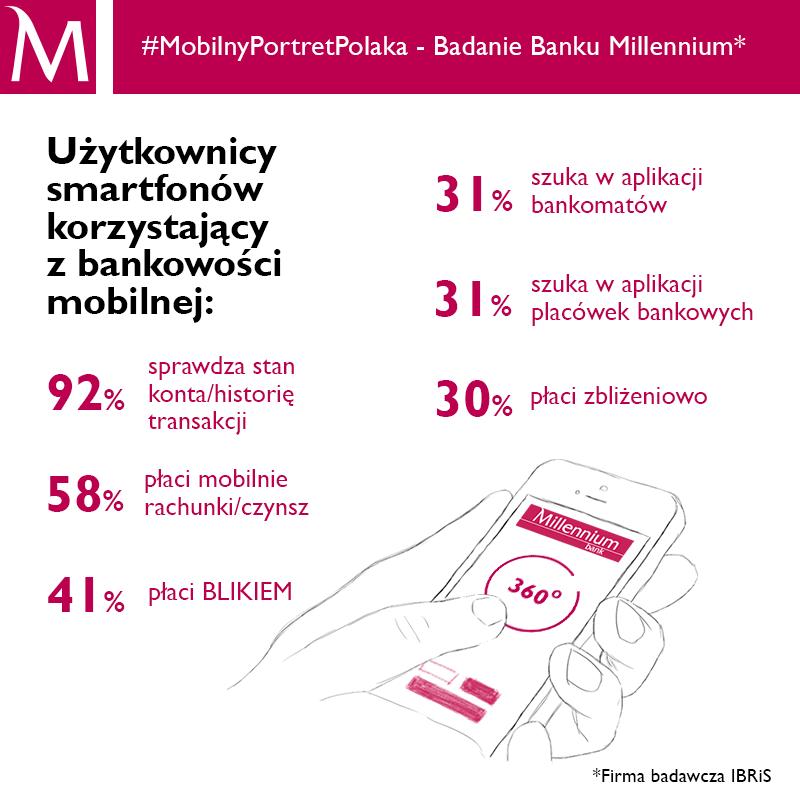 #MobilnyPortretPolaka cz.2 Bank Millennium