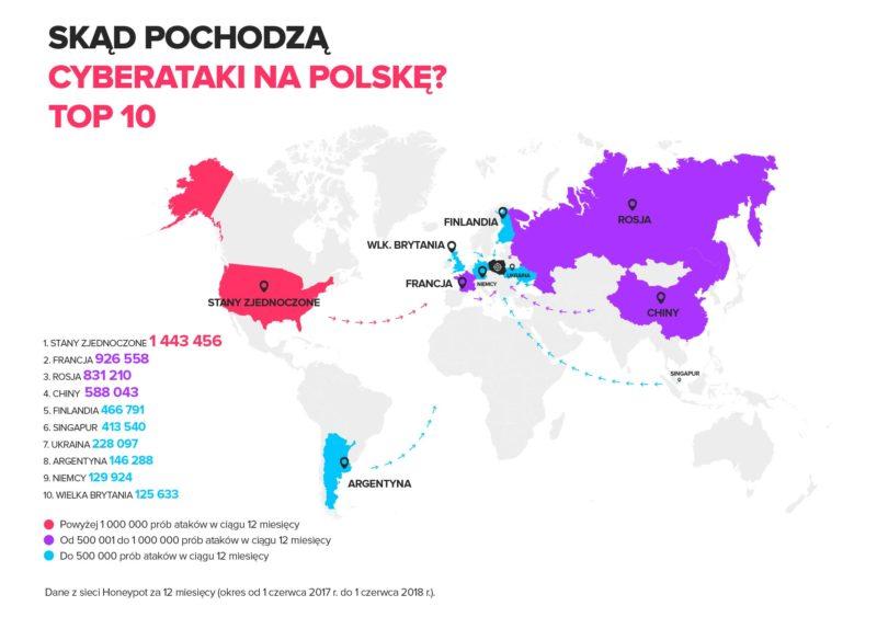 Zrodla cyberatakow na Polske