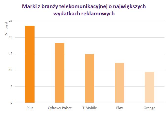IMM reklama telekomunikacja1
