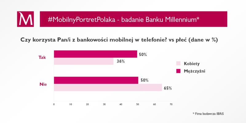 #MobilnyPortretPolaka cz.5