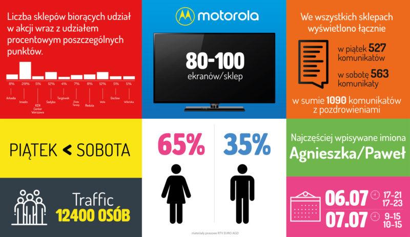 Motorola z zaskakującą akcją w sklepach