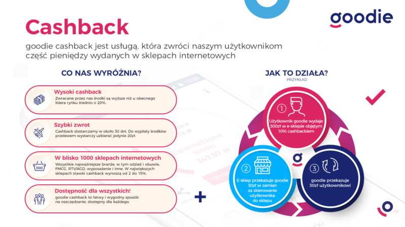 infografika cashback