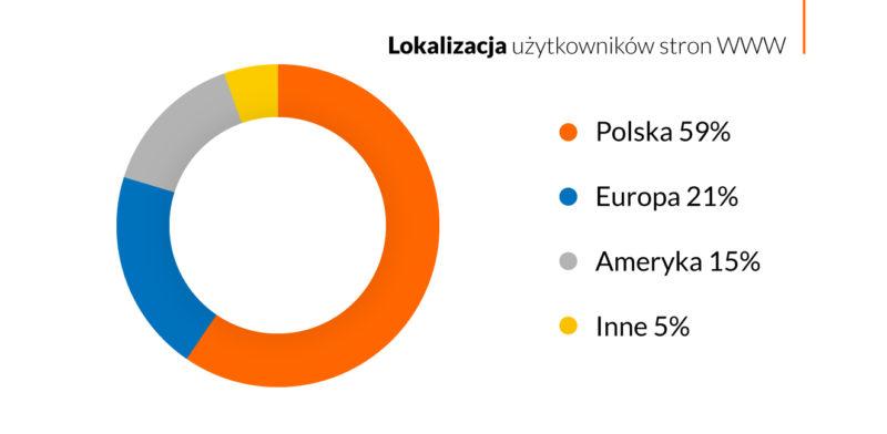 wykres 1 nazwa.pl
