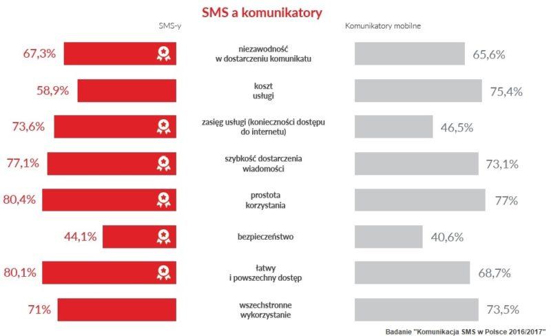 SMS a Komunikatory