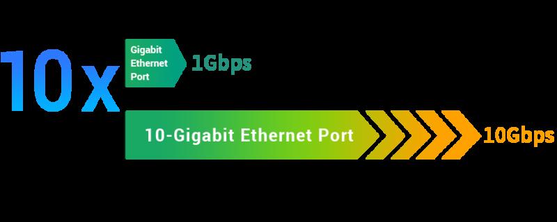 Asustor wprowadza 10-cio gigabitową kartę sieciową 4