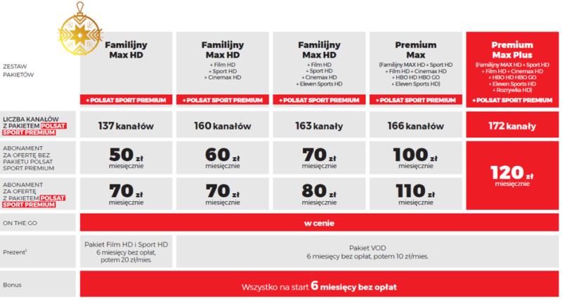 Cyfrowy Polsat GO na urządzeniach mobilnych bez dodatkowych opłat