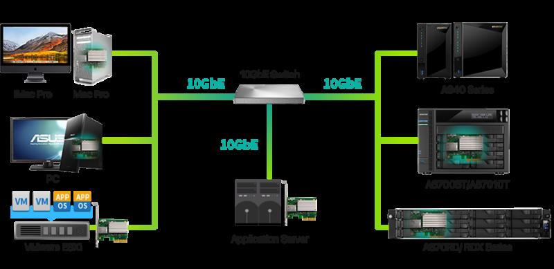 Asustor wprowadza 10-cio gigabitową kartę sieciową