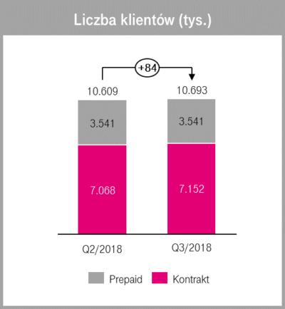 Wyniki T‑Mobile Polska w III kwartale 2018 r.: stopniowy wzrost kluczowych wskaźników finansowych i operacyjnych 2