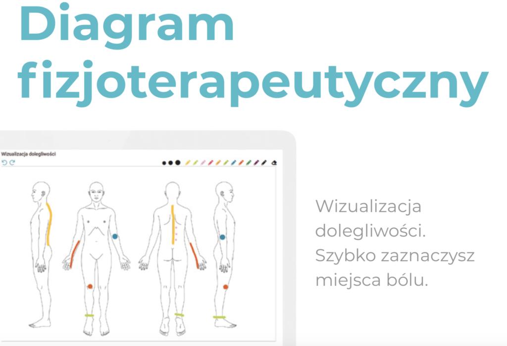 Program dla Gabinetu lekarskiego i fizjoterapeutycznego MedFile