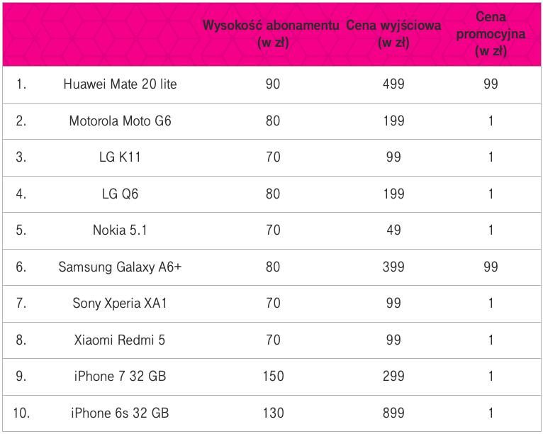 Rusza doroczna wyprzedaż urządzeń od T‑Mobile 5