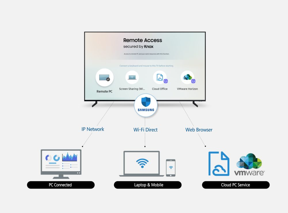 Samsung Remote Access 1