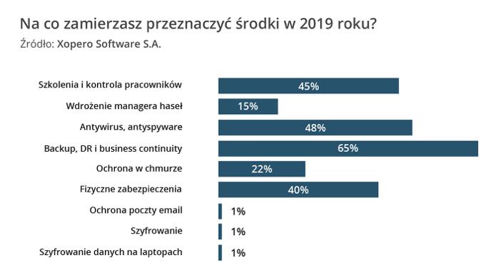 Raport Cyberbezpieczeństwo  Trendy 2019   czego powinny spodziewać się polskie firmy