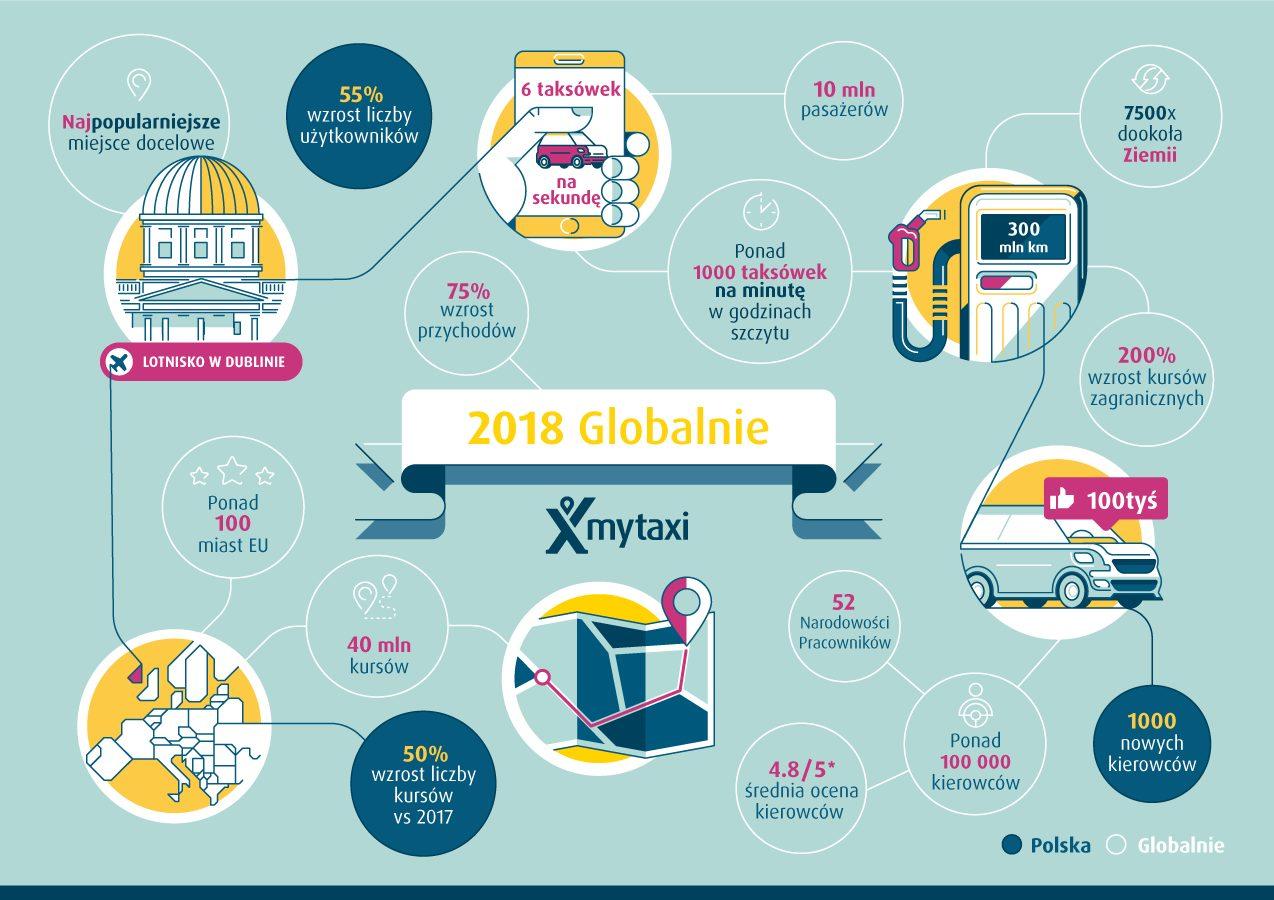mytaxi globalnie