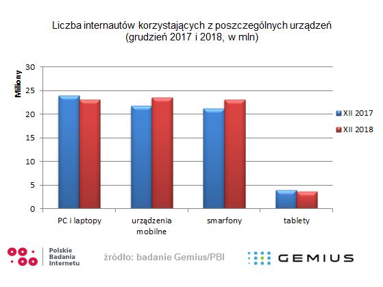 Polacy a mobile – co wiemy na początku 2019 roku? Badanie Gemius/PBI 1