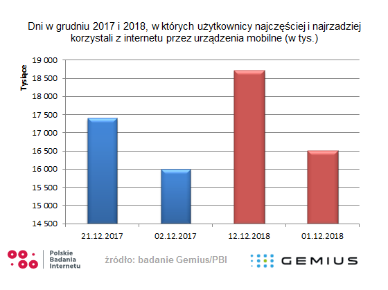Polacy a mobile – co wiemy na początku 2019 roku? Badanie Gemius/PBI 2