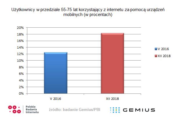 Polacy a mobile – co wiemy na początku 2019 roku? Badanie Gemius/PBI 3