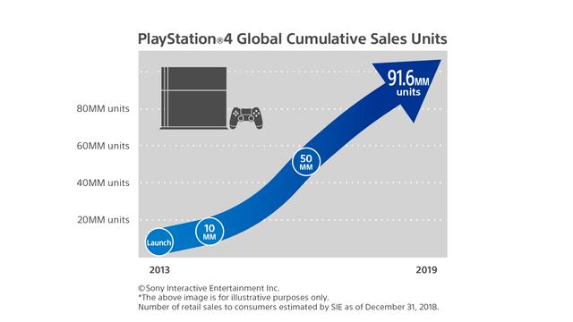 Sprzedaż PlayStation 4 na całym świecie przekroczyła liczbę 91 milionów egzemplarzy 1